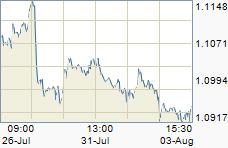Diễn biến tỷ giá EURO/USD